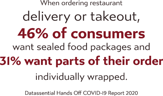 When ordering restaurant delivery or takeout, 46% of consumers want sealed food packages and 31% want parts of their order individually wrapped. Datassential Hands Off COVID-19 Report 2020.