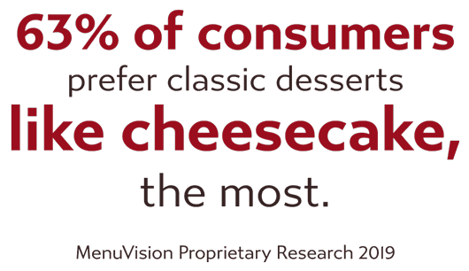 63% of consumers prefer classic desserts like cheesecake, the most. MenuVision Proprietary Research 2019.